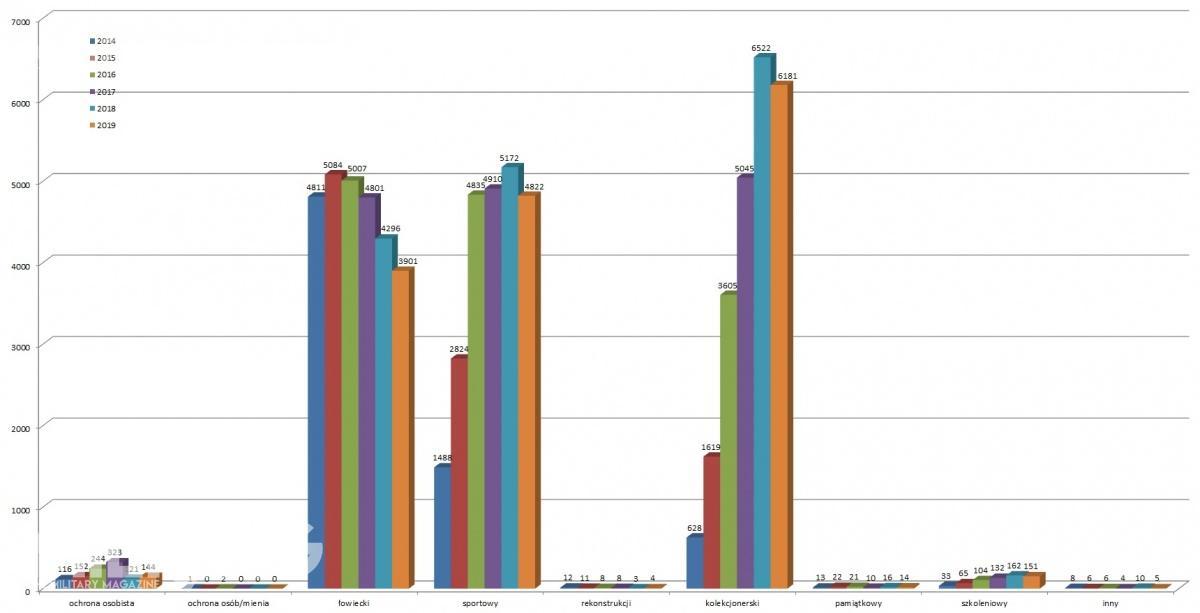 Dynamika zmian wliczbie pozwoleń doróżnych celów wposzczególnych latach / Wykresy: MILMAG