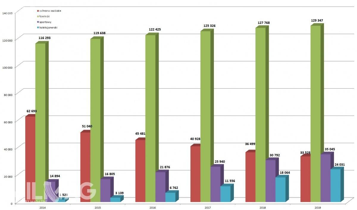 Komenda Główna Policji ujawniła dane dotyczące liczby osób zpozwoleniami nabroń doróżnych celów wydanych wroku 2019. Topierwszy rok wdziejach prowadzenia statystyk, wktórychliczba wydanych pozwoleń nabroń docelu sportowego (35 045) przekroczyła liczbę pozwoleń docelu ochrony osobistej (33 528)