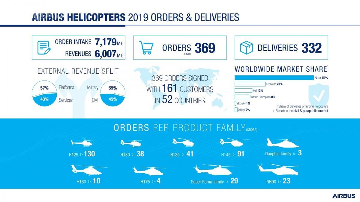 Jak wynika zopublikowanych danych, Airbus Helicopters otrzymał tytuł lidera narynku śmigłowców opojemności powyżej 5miejsc iznapędem turbowałowym / Zdjęcie igrafika: Airbus Helicopters