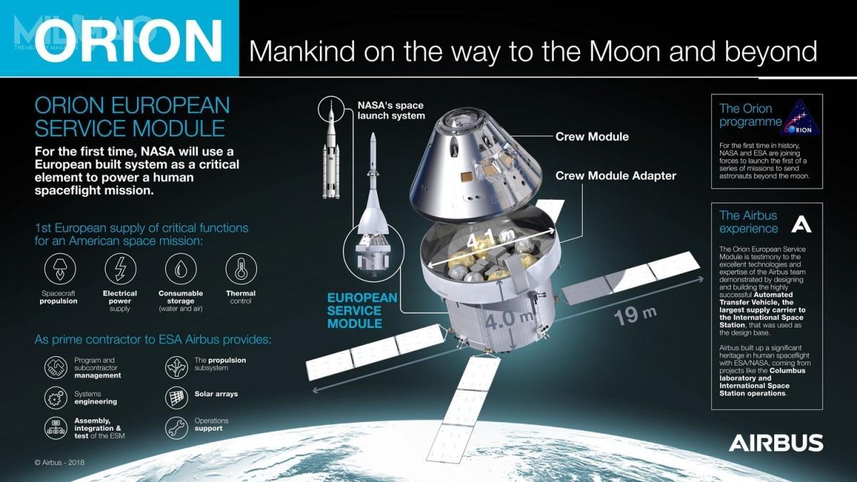 Airbus Space and Defence realizuje prace m.in.nadmodułem ESM wramach międzynarodowego projektu, koordynowanego przezamerykańską ieuropejską agencję kosmiczną, NASA iESA, atakże koncern Lockheed Martin Space Systems.