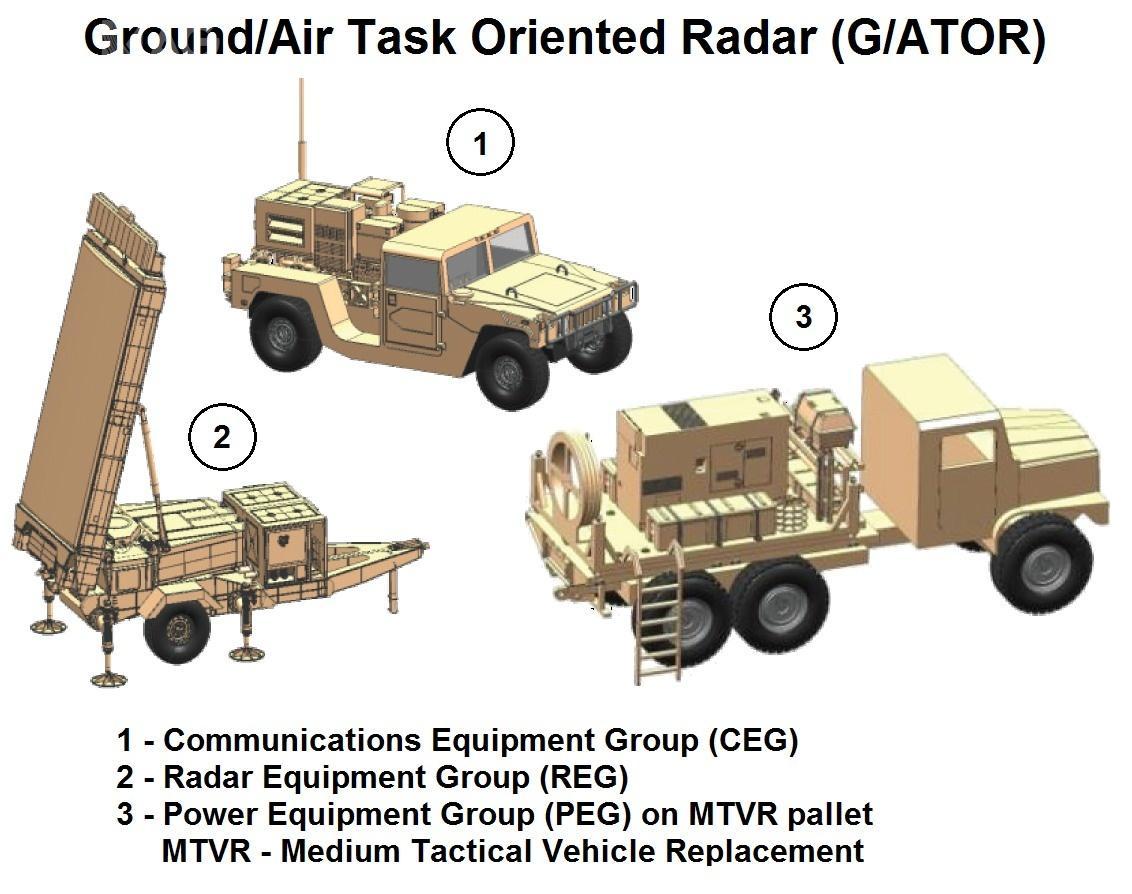 Jeden zestaw AN/TPS-80 G/ATOR składa się zmodułu komunikacyjnego (CEG), umieszczonego napodwoziu HMMWV, stacji radiolokacyjnej naprzyczepie (REG) wraz zciągnikiem MTVR 6x6 orazgeneratora prądotwórczego (PEG) napodwoziu MTVR 6x6. /Zdjęcia: Northrop Grumman, US DoD