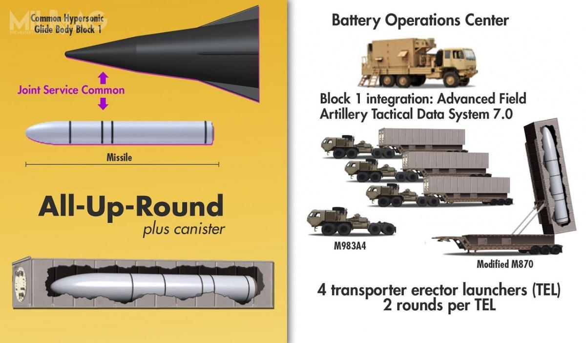 Różne rodzaje sił zbrojnych mają wykorzystywać inne pociski rakietowe, dostosowane doszczególnych wymogów platformy jaką będą wykorzystywać (transportery-wyrzutnie, okręty podwodne isamoloty). Wspólny będzie szybujący pocisk hipersoniczny. Jedynie wariant dla USAF będzie zmodyfikowany zuwagi naszczególne warunki wjakich będzie odpalany, alenadal 70% komponentów będzie wspólna / Grafika: RCCTO