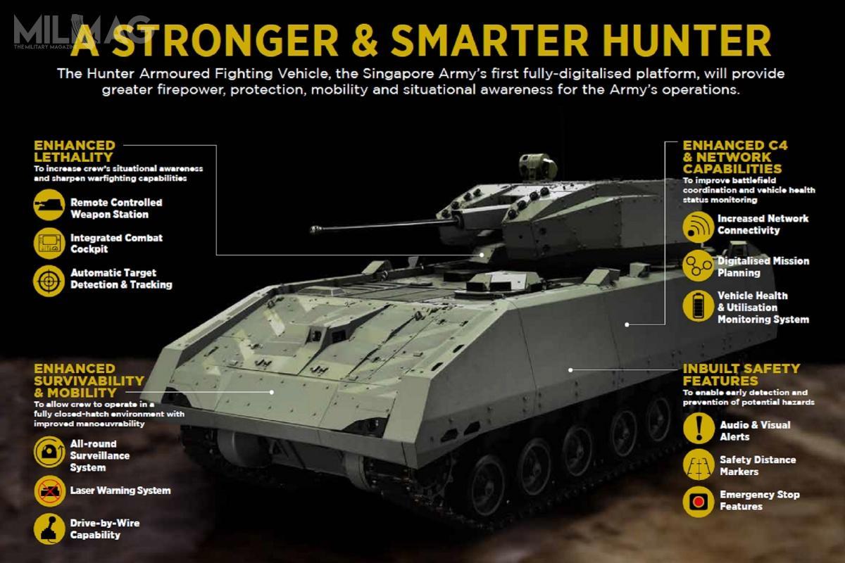 Bojowe wozy piechoty Hunter zostały wyposażone m.in.wdookólny system obserwacji, laserowy system ostrzegania, układ sterowania drive-by-wire, systemy łączności iplanowania misji czysystem monitorowania stanu systemów pojazdu / Zdjęcie igrafika: Ministerstwo Obrony Singapuru