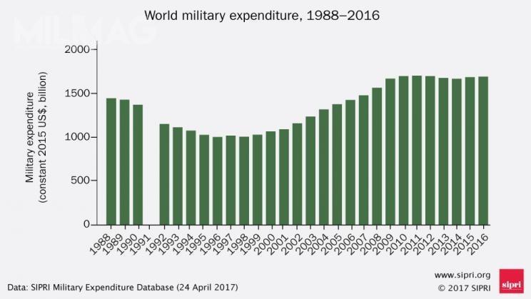 Wykres przedstawiający dynamikę wydatków zbrojeniowych wlatach 1988-2016. Uwagę zwraca wyraźny wzrost globalnych wydatków powyraźnym trendzie spadkowym, jaki miał miejsce napoczątku drugiej dekady XXI wieku / Grafika: SIPRI