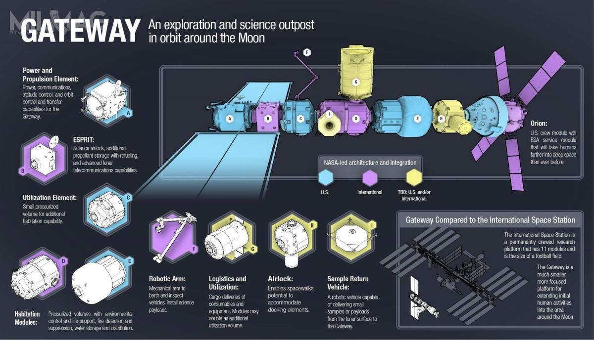 Koncepcja budowy stacji okołoksieżycowej Gateway zakłada udział największych agencji kosmicznych świata ipodział prac nadposzczególnymi komponentami / Grafika: Airbus