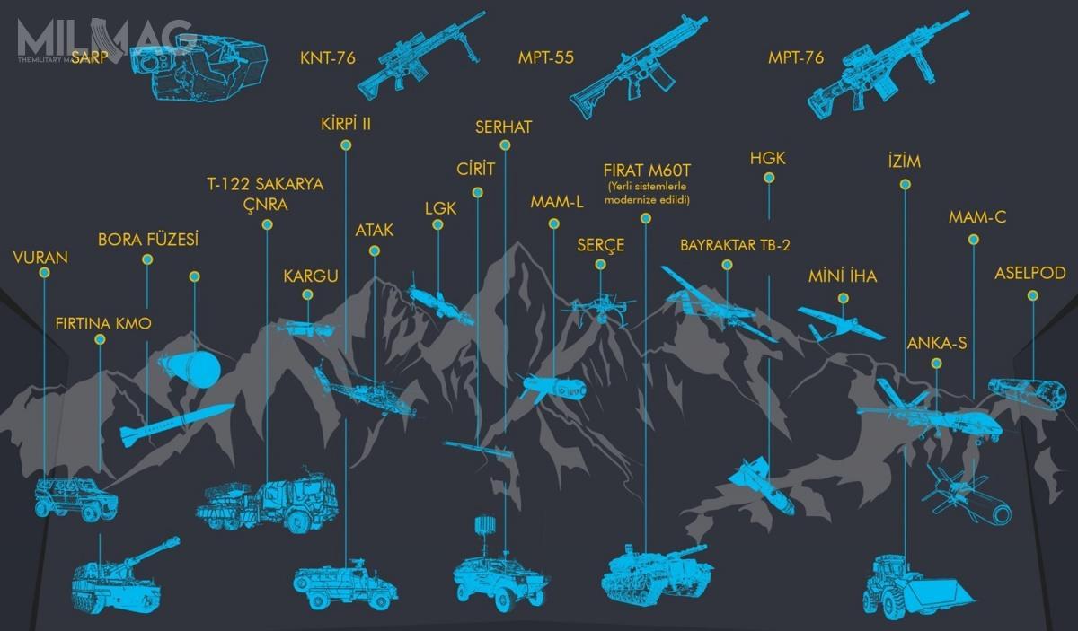 Nowe izmodyfikowane rodzaje uzbrojenia wykorzystane przeztureckie siły zbrojne podczas działań wSyrii / Grafika: SSB