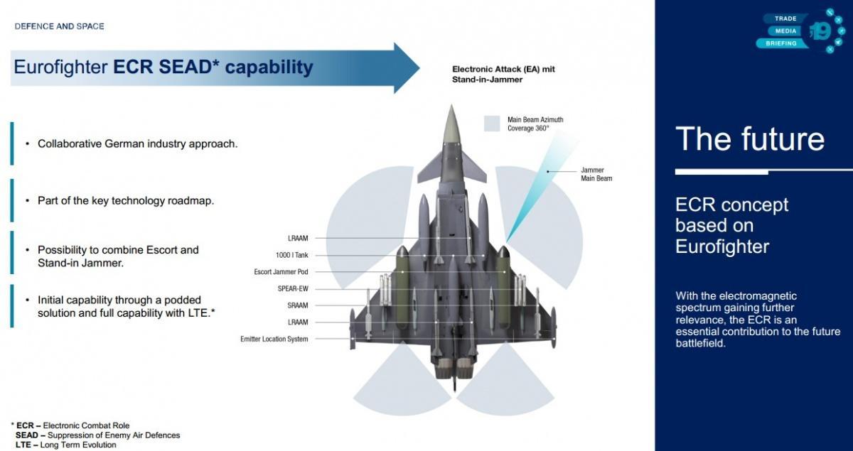 Typhoon ECR/SEAD prawie napewno będzie oferowany wwersji dwumiejscowej. Drugi członek załogi ma być odpowiedzialny zaprowadzenie walki radioelektronicznej / Grafika: Airbus Space and Defence
