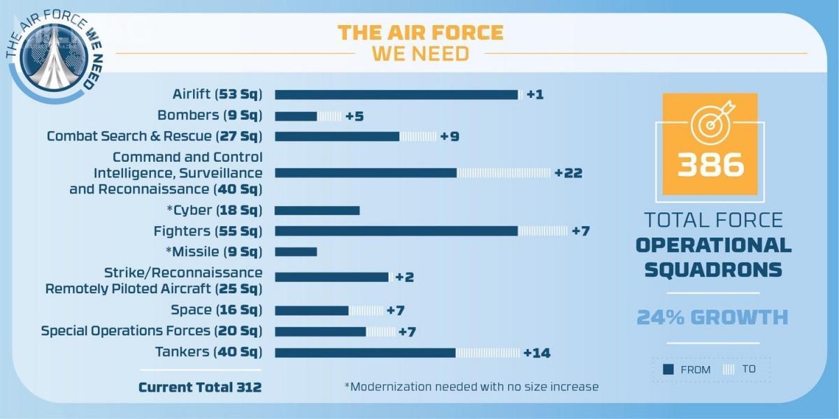 Koszty utrzymania 312 eskadr wyniosą wnajbliższej przyszłości ponad 30 mld USD rocznie, awprzypadku 386, wymagany byłby wzrost nakładów okolejne 13-18 mld USD. /Zdjęcia: USAF