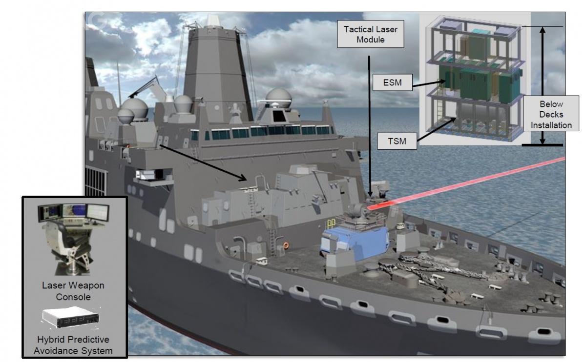 Solid-State Laser Technology Maturation rozwijano wramach podzielonego natrzy etapy programu Laser Weapon System Demonstrator (LWSD) / Grafika: US Navy