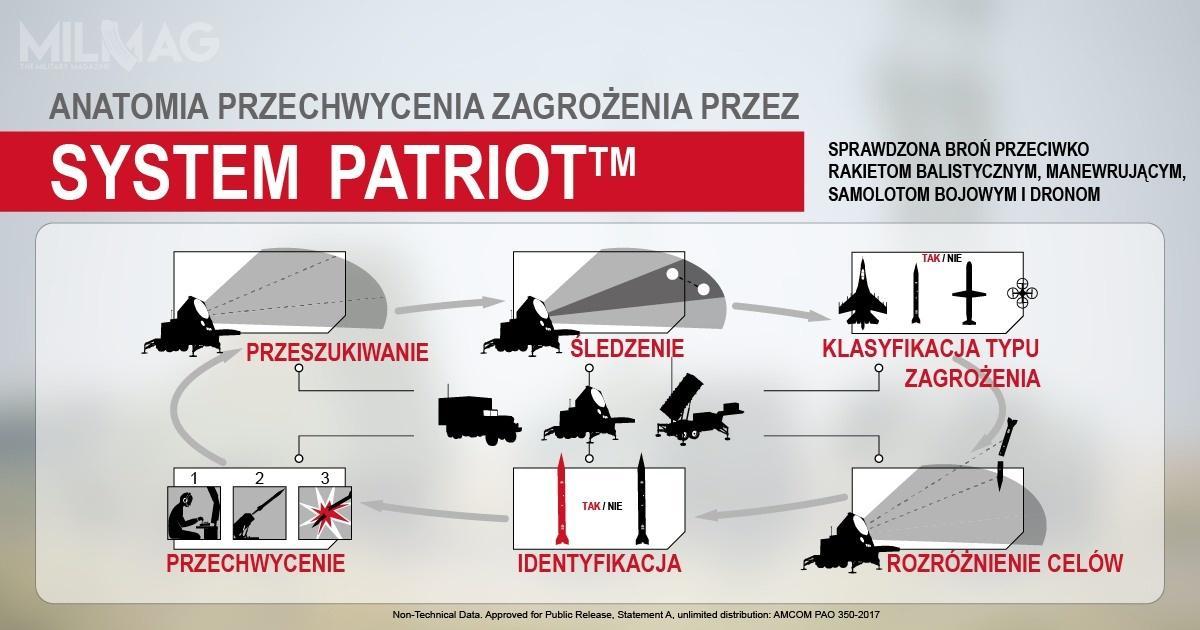 Schemat działania wszystkich komponentów systemu Patriot. /Zdjecie: Raytheon