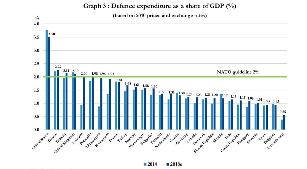 Wydatki zbrojeniowe poszczególnych państw Sojuszu (jako procentowy udział wglobalnym PKB). Zielona linia wyznacza rekomendowany próg 2%. Porównanie danych z2014 zprzewidywanymi wydatkami w2018